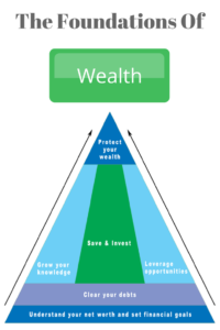 The foundations of wealth creation